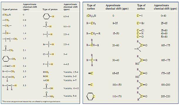chemistry online utsc