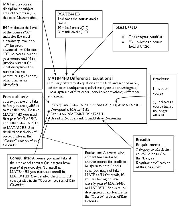 Example of course descriptions input | Download Scientific ... |Course Description